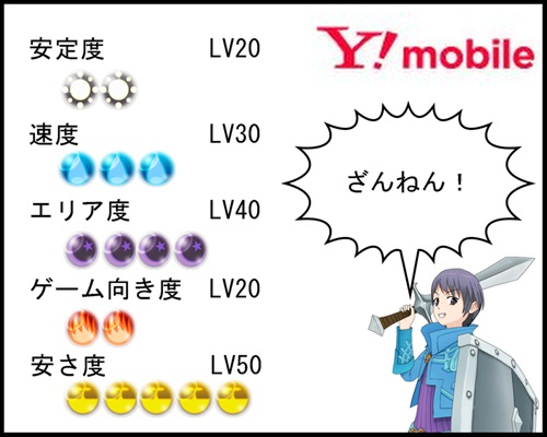 Y!Mobileレビュー比較