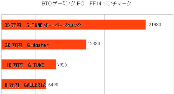 FF14ベンチマークのBTOパソコン価格比較