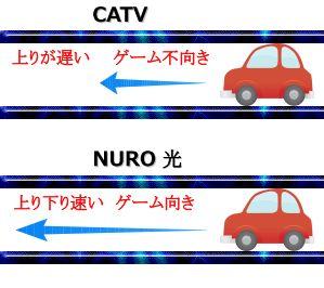 CATVが遅い遅延出る仕組み図