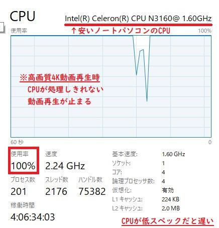 安いノートPCのCPUスペックパフォーマンス