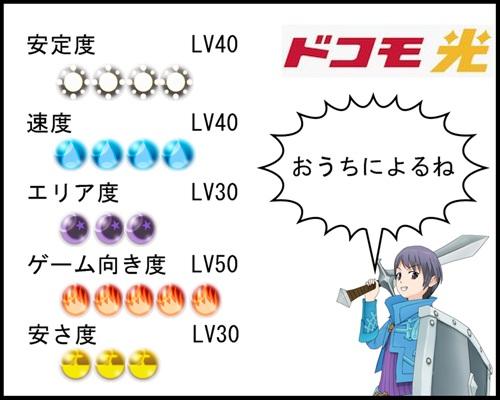 ドコモ光の解説図