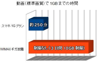 動画1GBまでの通信量比較スマホ