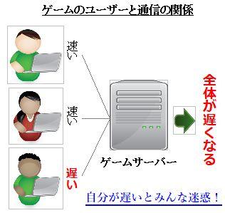 SwitchスマブラSPとルーター図