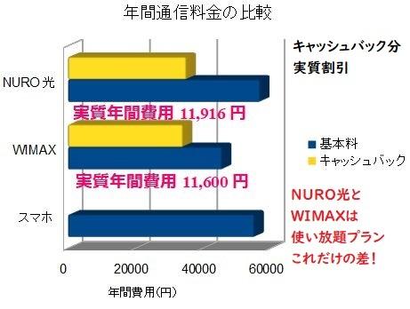通信量と料金の比較図