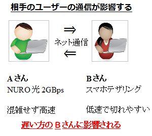 ネットの相性とユーザー同士の関係図