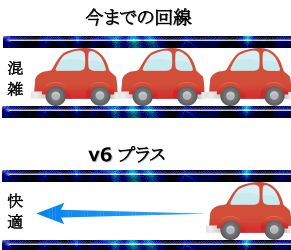 IPV4とIPV6の比較図