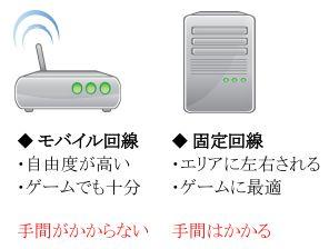 モバイルと固定回線比較図
