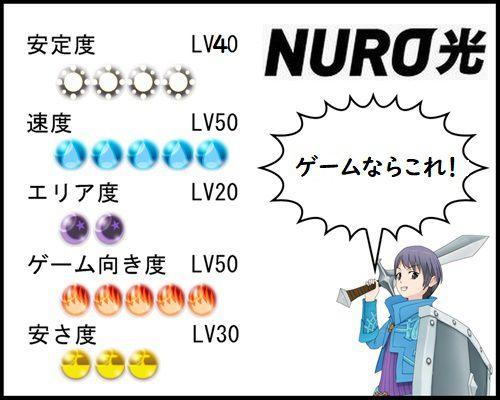 NURO光総合評価ゲーム