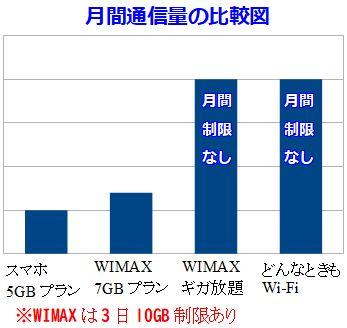 通信量WIMAXどんなときもWi-Fi比較図