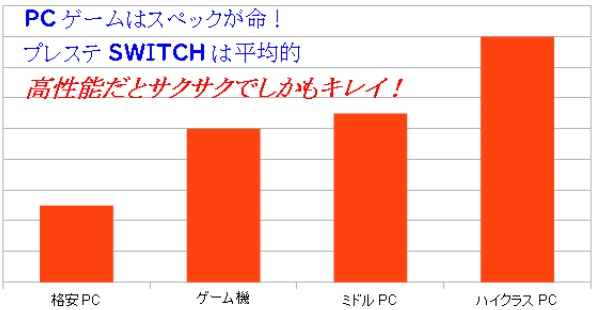 PCスペックグラフ