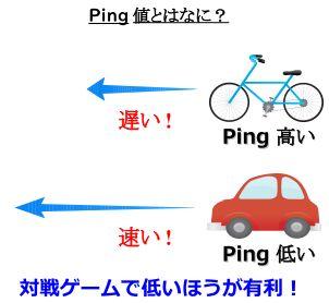 Ping値とゲームSwitchとの関係図