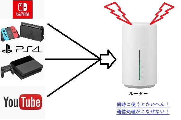 任天堂Switchと同時使用で繋がらない
