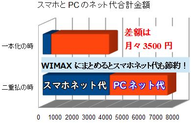 WIMAXとスマホの通信費