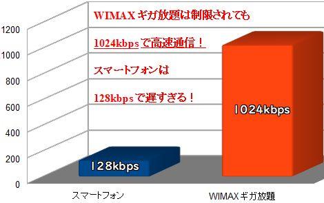 スマホとWIMAXの速度制限比較図