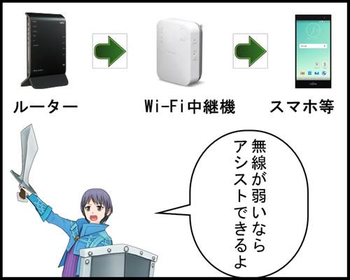Wi-Fi中継機のかんたんな解説