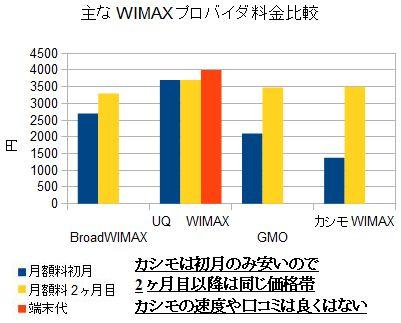 WIMAX料金初期費用比較図