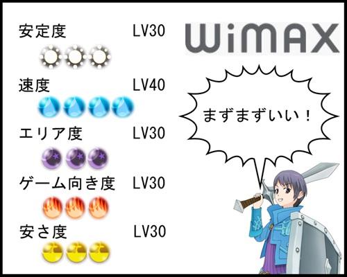 ワイマックス総合評価ゲーム点数