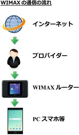 ワイマックスのネットの流れ